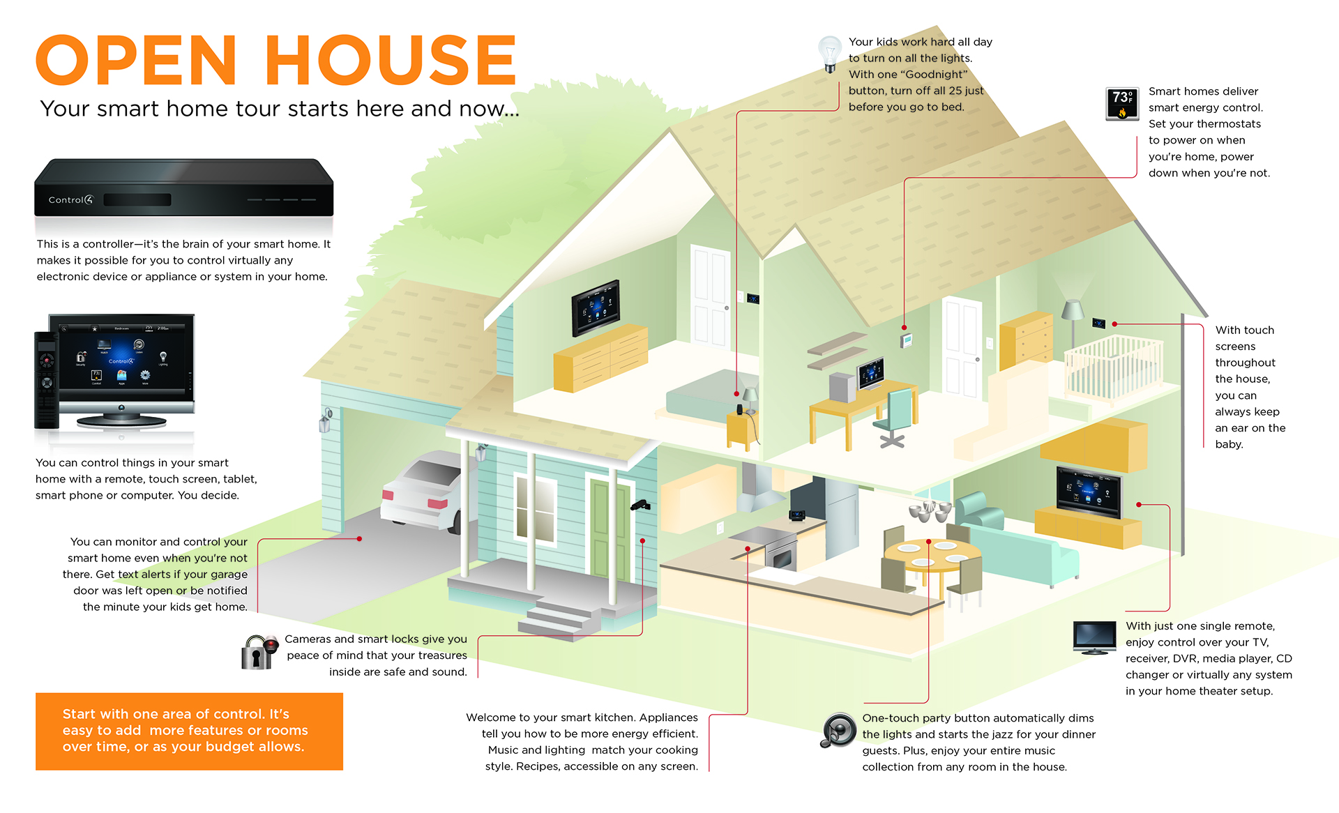 Memphis Home Automation Smathome Infographic